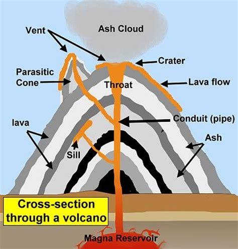 Essay on volcano in kannada